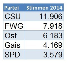Kommunalwahl 2014 - Ergebnisse in Schönsee - Schiller ...